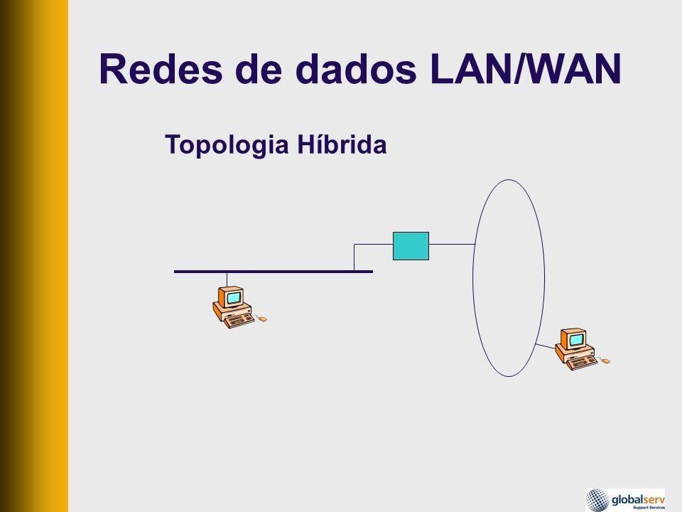 Redes de dados LAN/WAN Topologia Híbrida