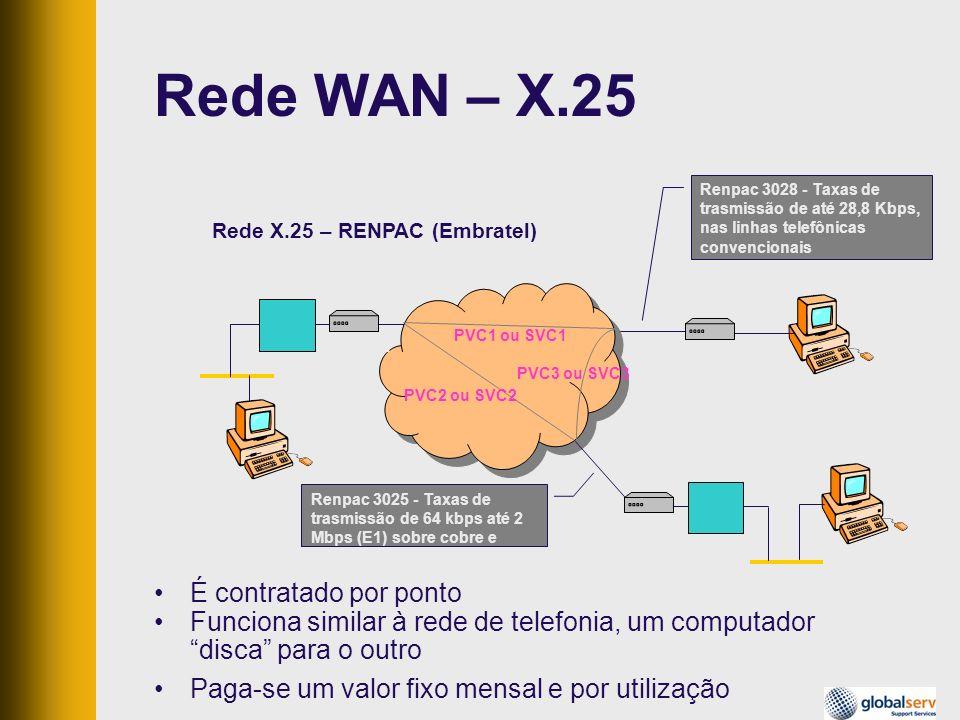 Rede WAN – X.25 É contratado por ponto