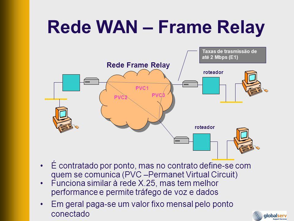 Rede WAN – Frame RelayTaxas de trasmissão de até 2 Mbps (E1) Rede Frame Relay. modem. roteador. PVC1.