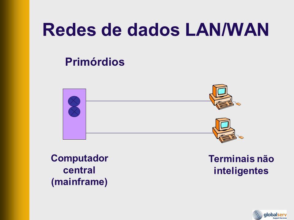 Redes de dados LAN/WAN Primórdios Computador Terminais não central