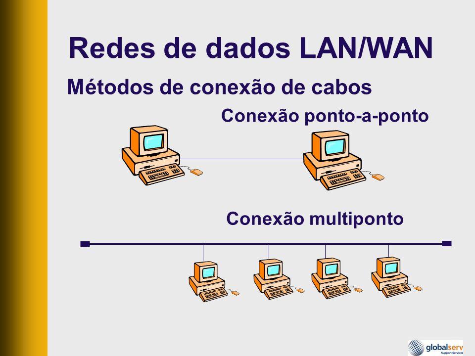Redes de dados LAN/WAN Métodos de conexão de cabos
