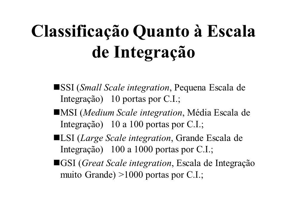 Classificação Quanto à Escala de Integração