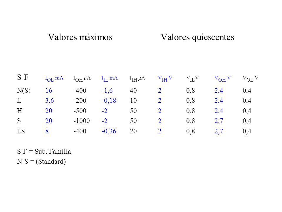 Valores máximos Valores quiescentes