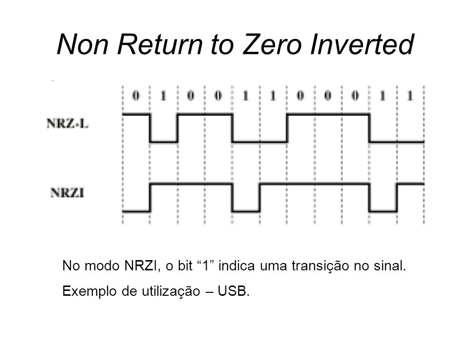Non Return to Zero Inverted