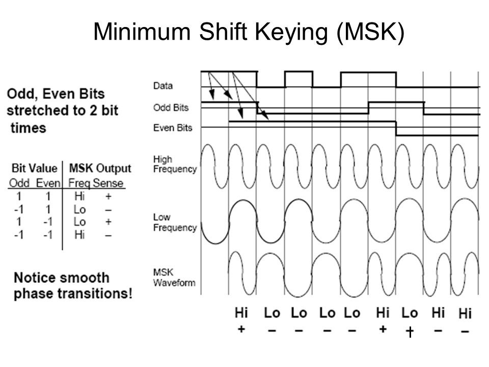 Minimum Shift Keying (MSK)