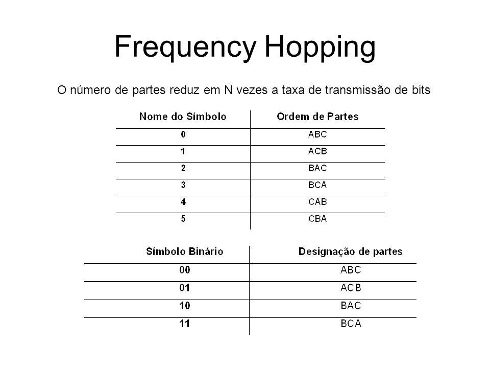 Frequency Hopping O número de partes reduz em N vezes a taxa de transmissão de bits
