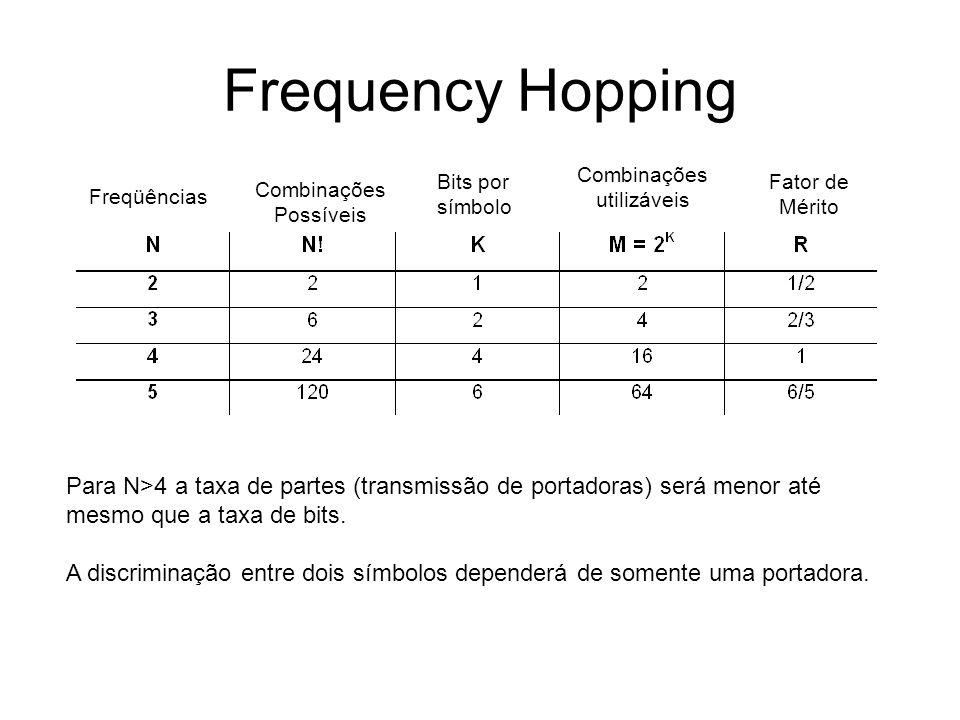 Frequency Hopping Combinações utilizáveis. Bits por símbolo. Fator de Mérito. Combinações Possíveis.