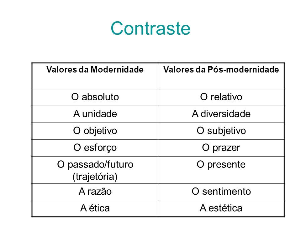 Valores da Modernidade Valores da Pós-modernidade