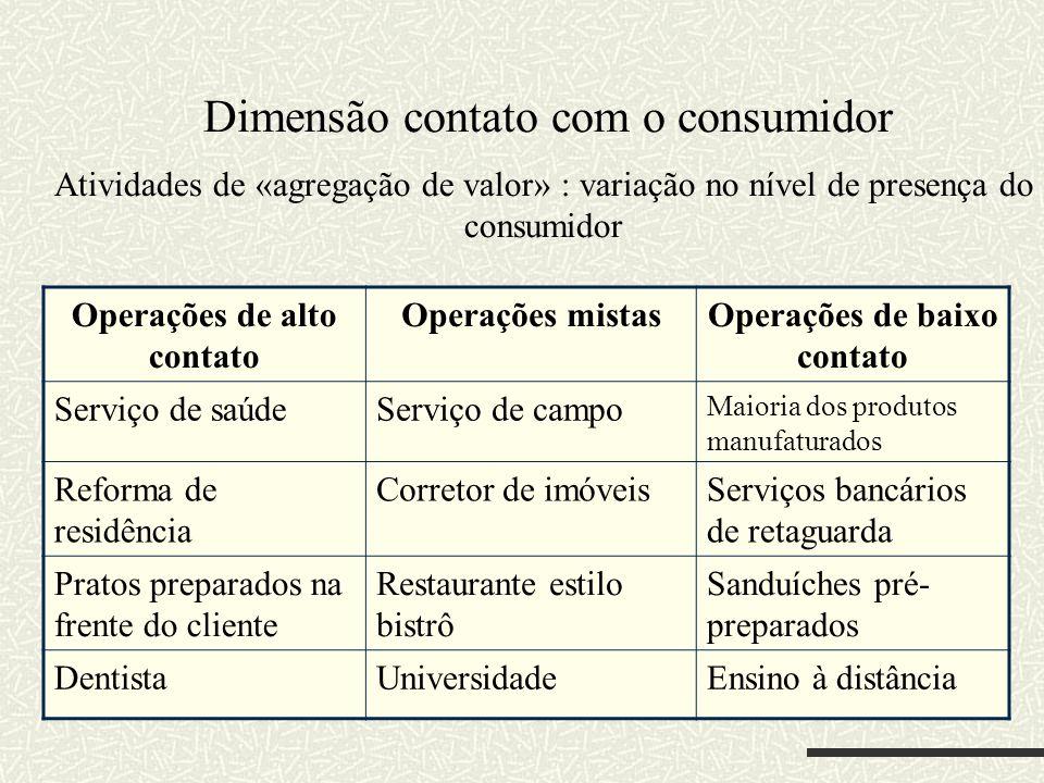 Dimensão contato com o consumidor