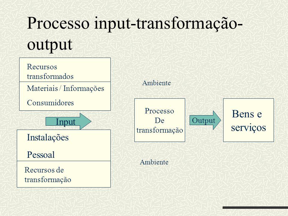 Processo input-transformação-output