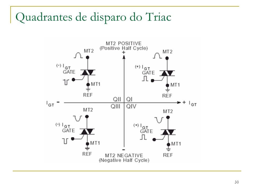 Quadrantes de disparo do Triac