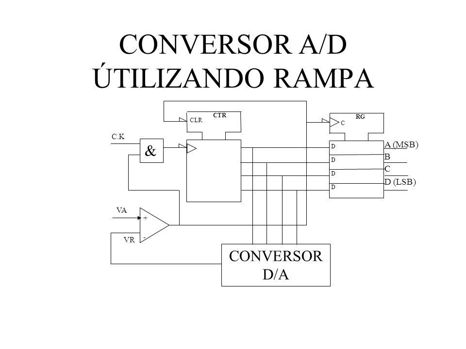 CONVERSOR A/D ÚTILIZANDO RAMPA