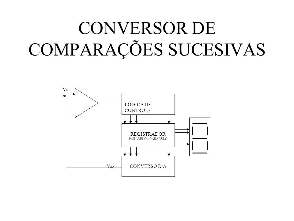 CONVERSOR DE COMPARAÇÕES SUCESIVAS