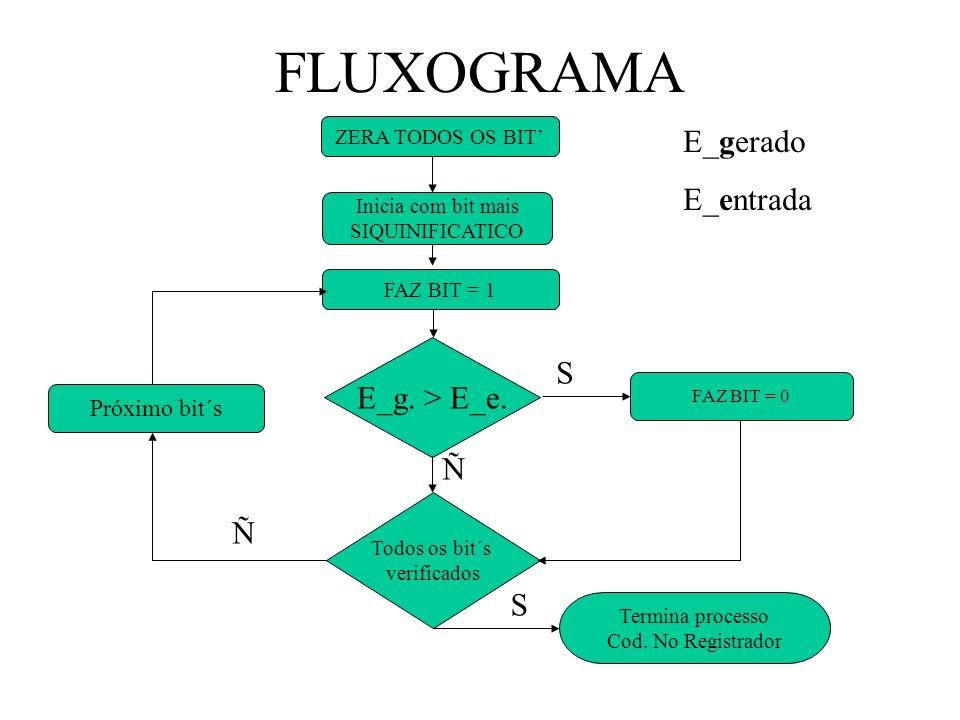 FLUXOGRAMA E_gerado E_entrada S E_g. > E_e. Ñ Ñ S Próximo bit´s