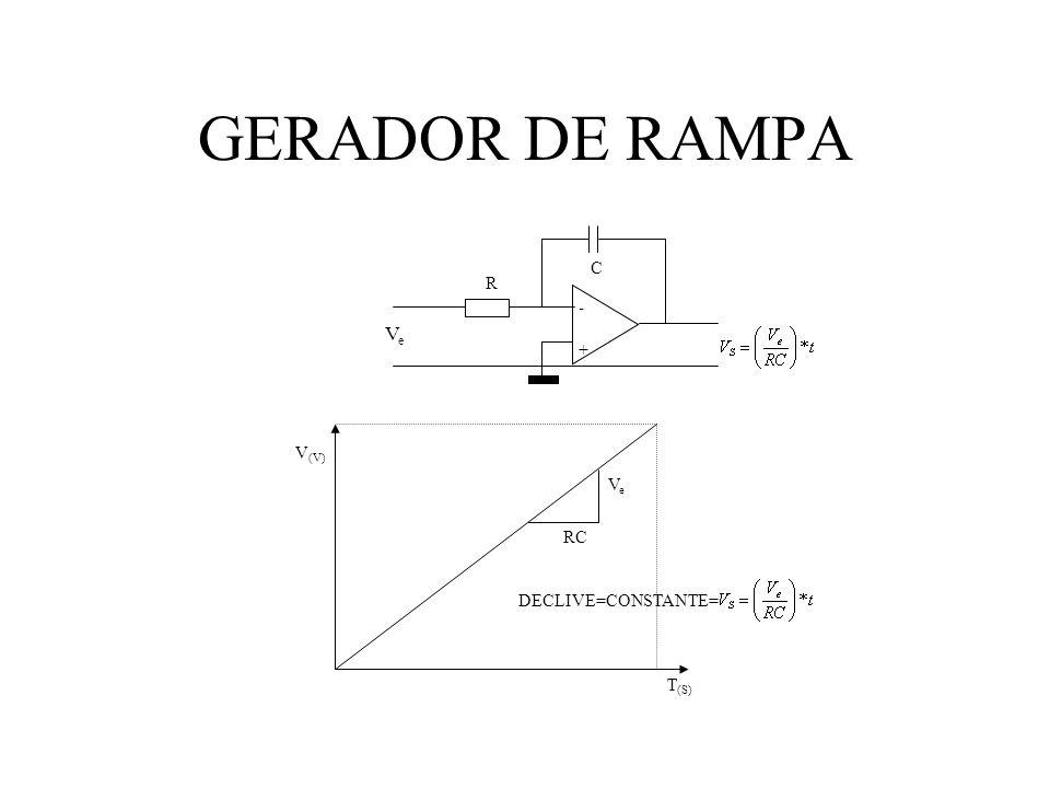 GERADOR DE RAMPA - + R C Ve Ve RC T(S) V(V) DECLIVE=CONSTANTE=