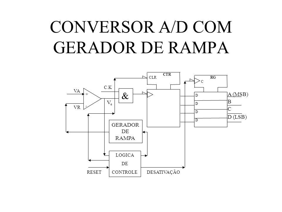 CONVERSOR A/D COM GERADOR DE RAMPA