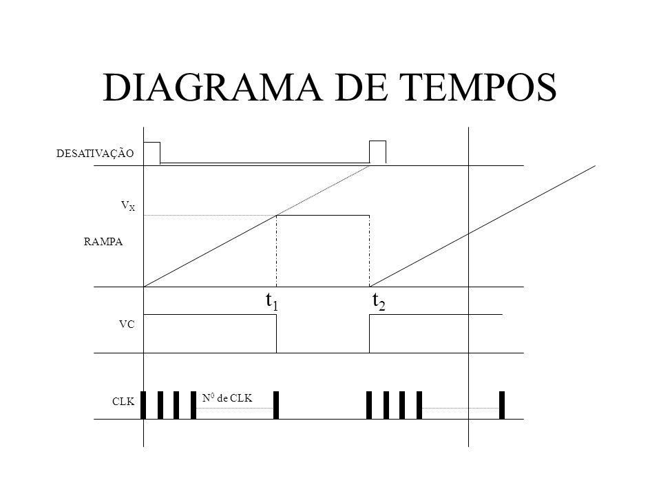 DIAGRAMA DE TEMPOS DESATIVAÇÃO VX RAMPA t1 t2 VC CLK N0 de CLK