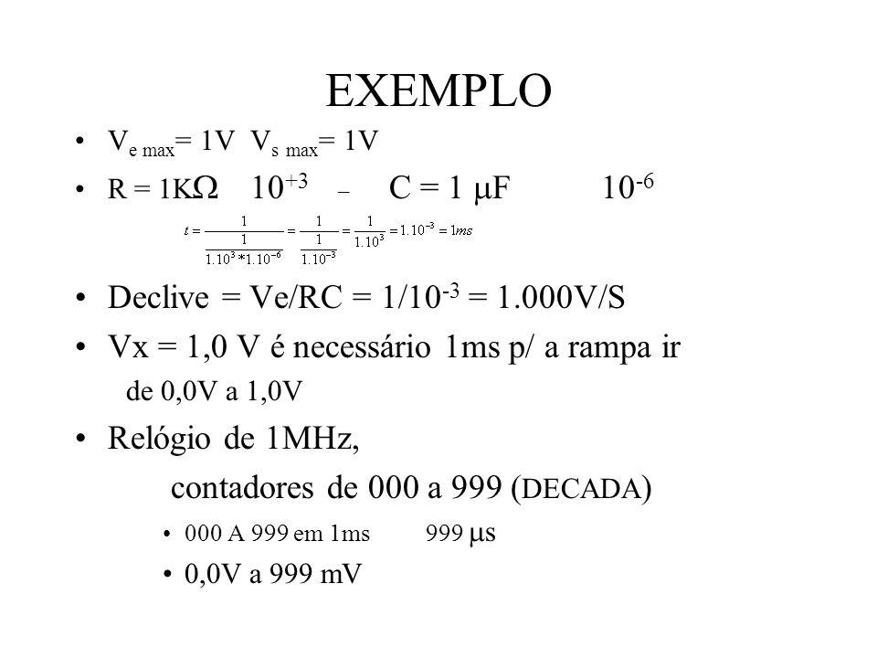 EXEMPLO Declive = Ve/RC = 1/10-3 = 1.000V/S