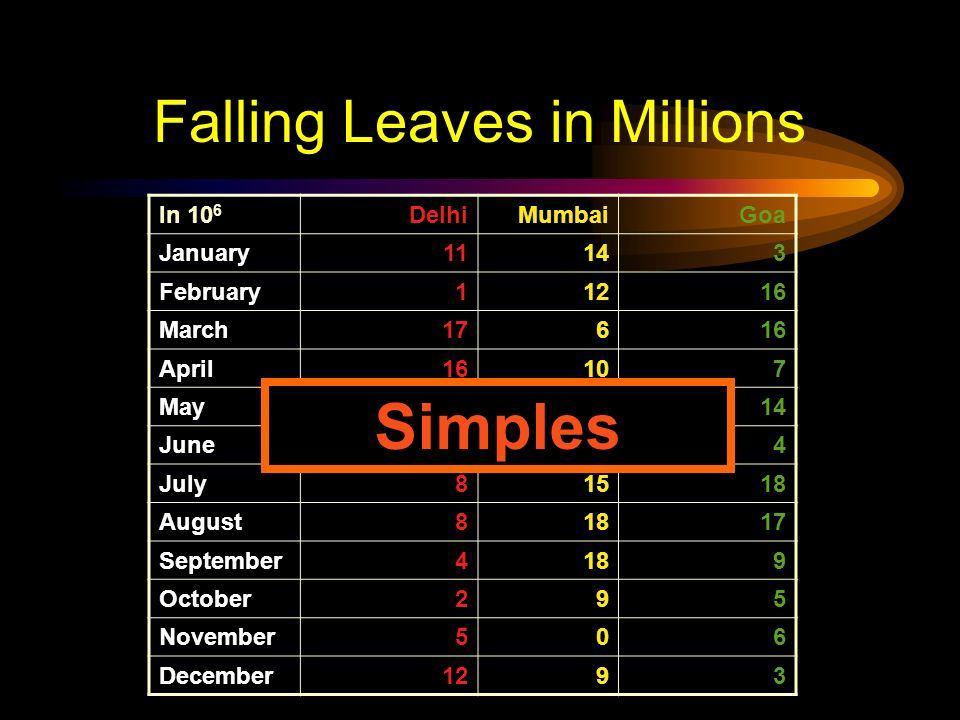 Falling Leaves in Millions