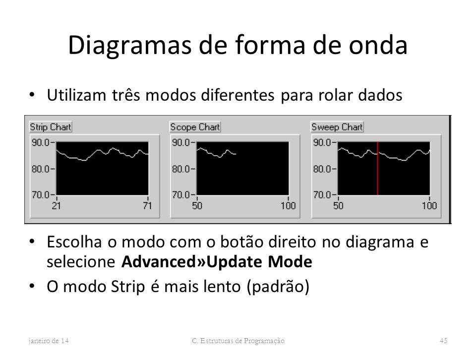 Diagramas de forma de onda