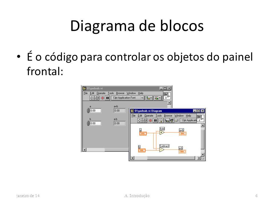 Diagrama de blocos É o código para controlar os objetos do painel frontal: março de 17.