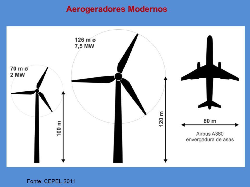 Aerogeradores Modernos