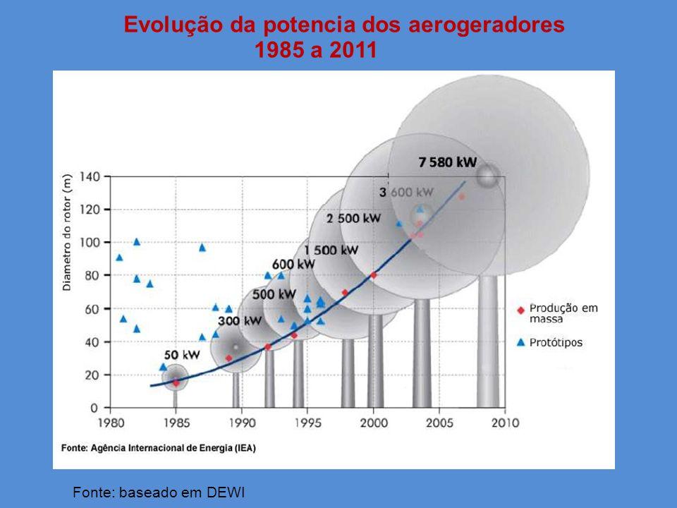 Evolução da potencia dos aerogeradores