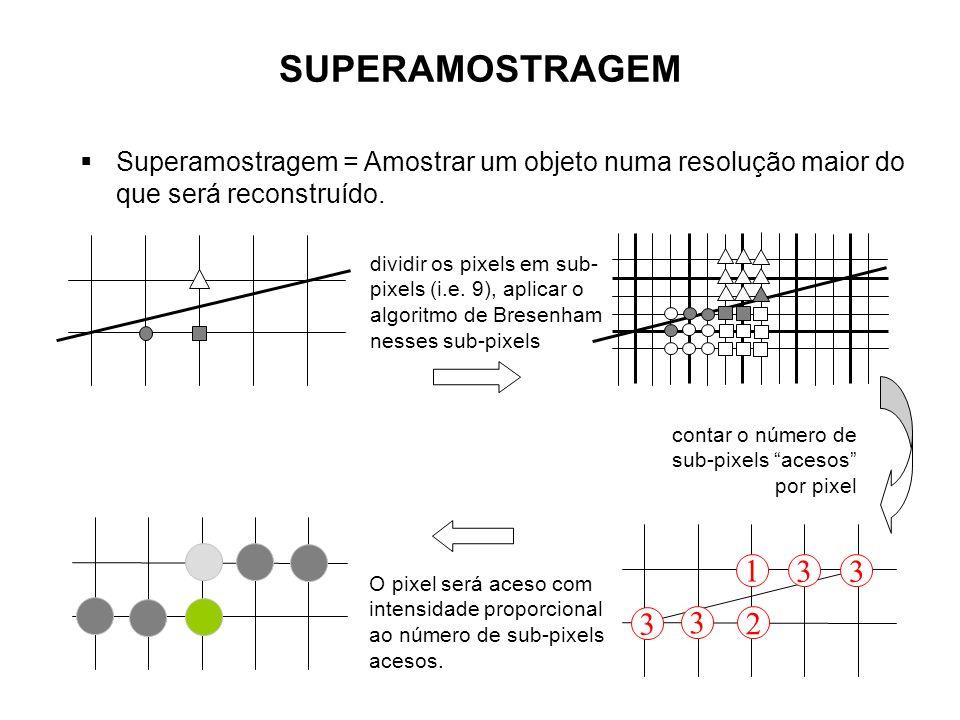 SUPERAMOSTRAGEM Superamostragem = Amostrar um objeto numa resolução maior do que será reconstruído.