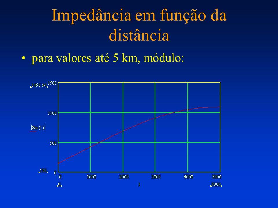 Impedância em função da distância
