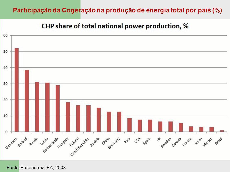 Participação da Cogeração na produção de energia total por pais (%)