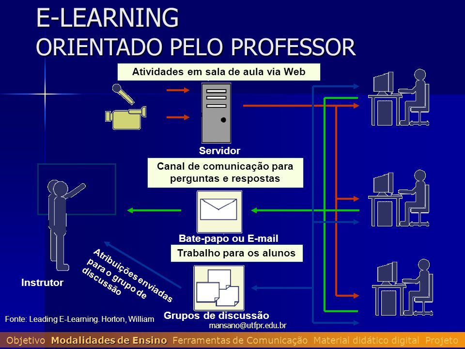 E-LEARNING ORIENTADO PELO PROFESSOR