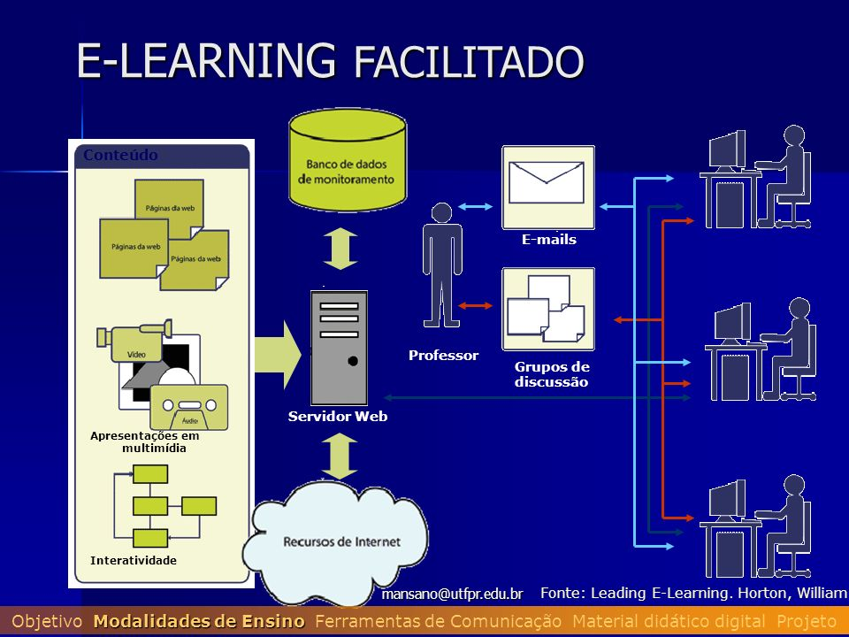 E-LEARNING FACILITADO