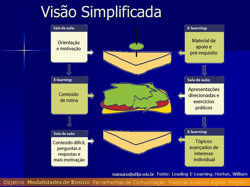 Visão Simplificada mansano@utfpr.edu.br. Fonte: Leading E-Learning. Horton, William.