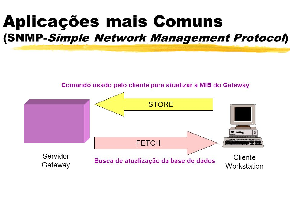 Aplicações mais Comuns (SNMP-Simple Network Management Protocol)