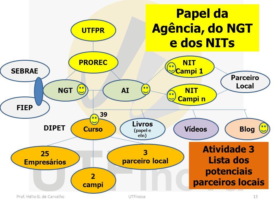 Papel da Agência, do NGT e dos NITs