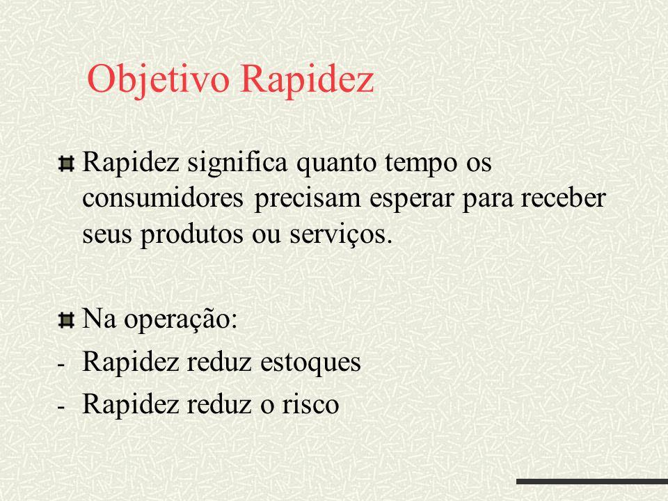 Objetivo Rapidez Rapidez significa quanto tempo os consumidores precisam esperar para receber seus produtos ou serviços.
