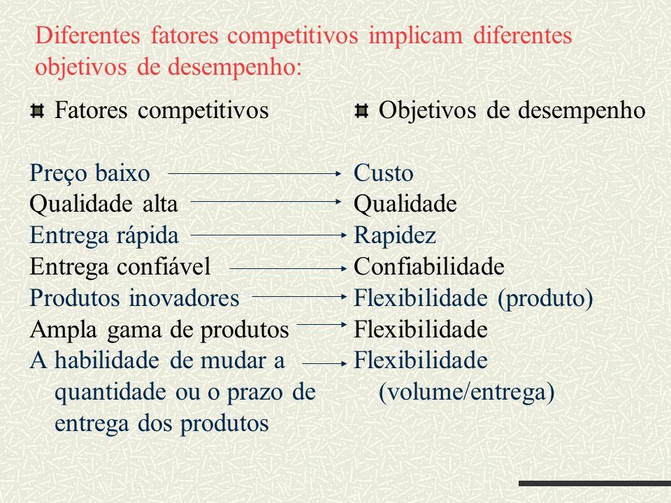 Diferentes fatores competitivos implicam diferentes objetivos de desempenho: