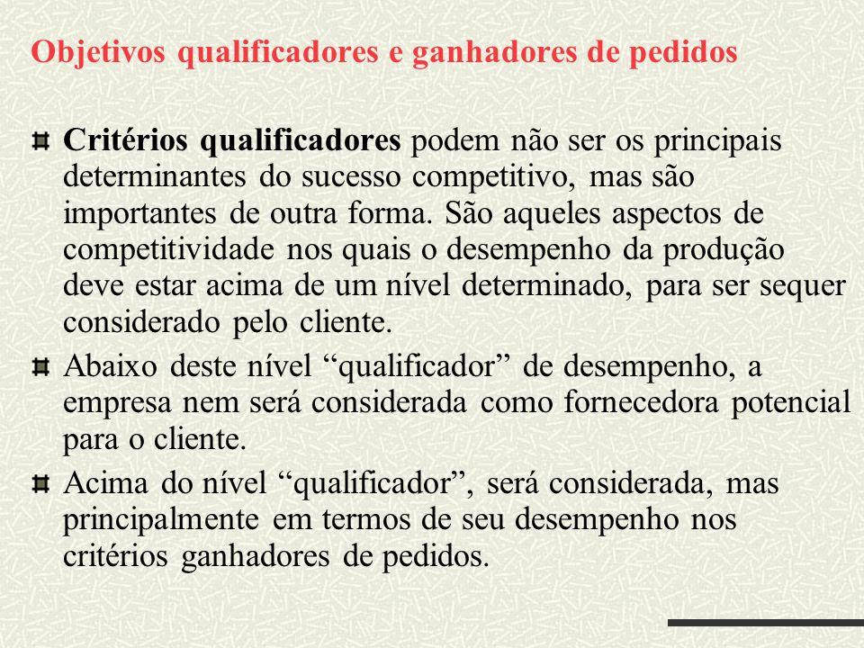 Objetivos qualificadores e ganhadores de pedidos