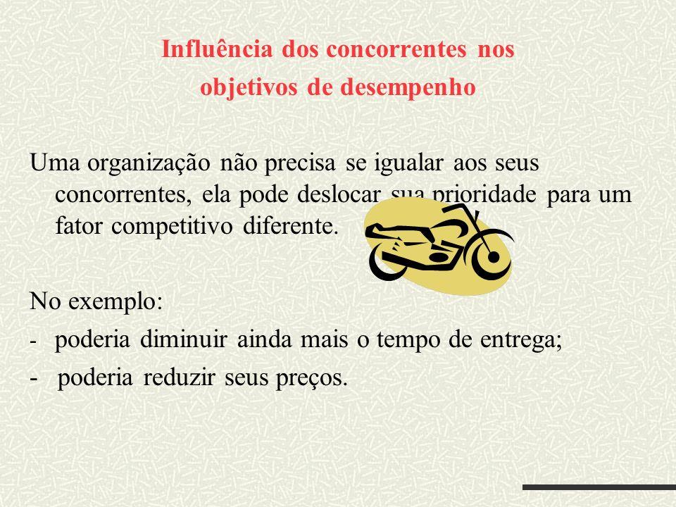 Influência dos concorrentes nos objetivos de desempenho