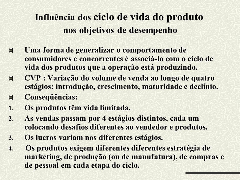 Influência dos ciclo de vida do produto nos objetivos de desempenho
