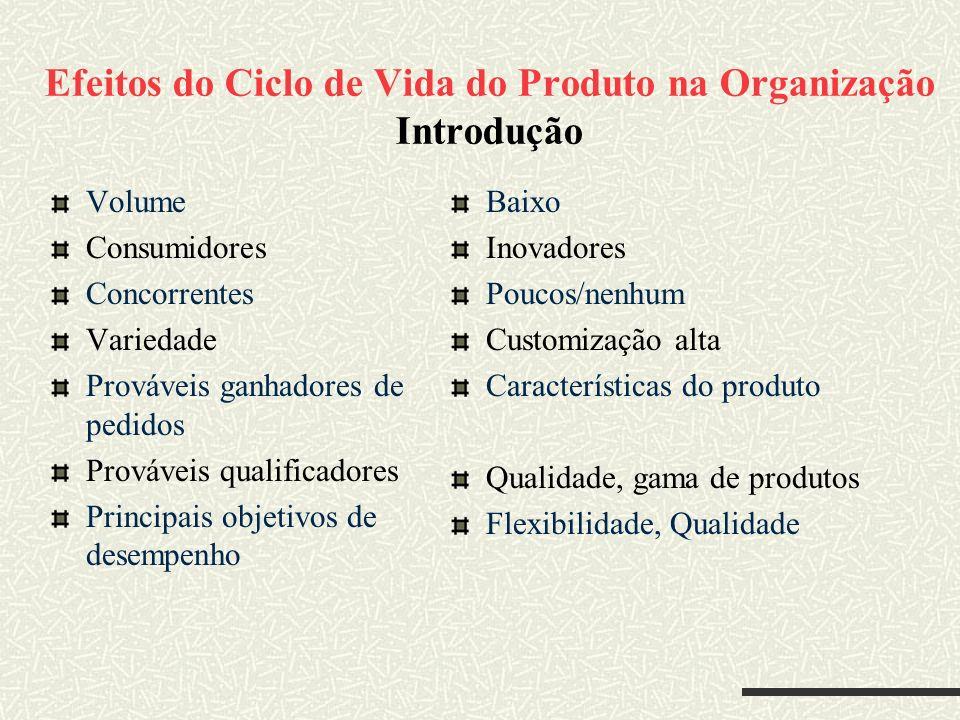 Efeitos do Ciclo de Vida do Produto na Organização Introdução
