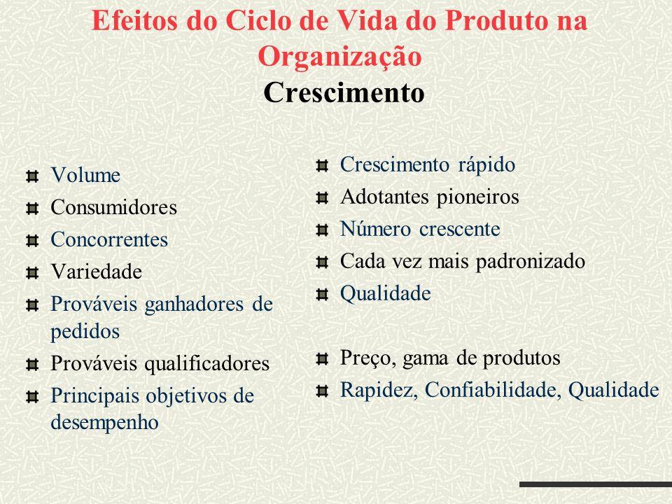 Efeitos do Ciclo de Vida do Produto na Organização Crescimento