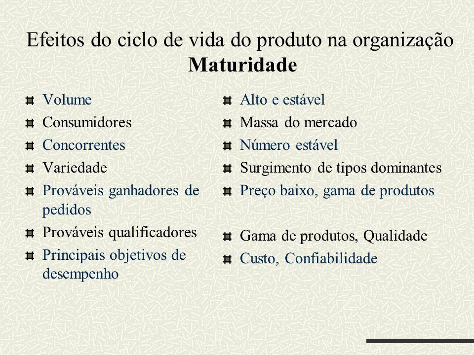 Efeitos do ciclo de vida do produto na organização Maturidade