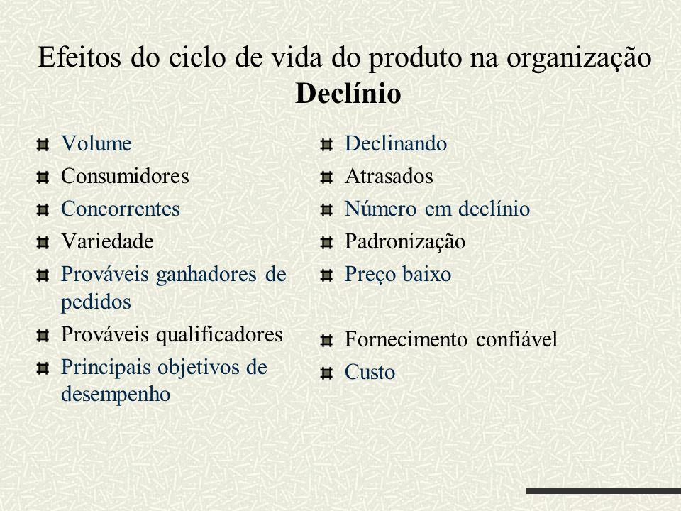 Efeitos do ciclo de vida do produto na organização Declínio
