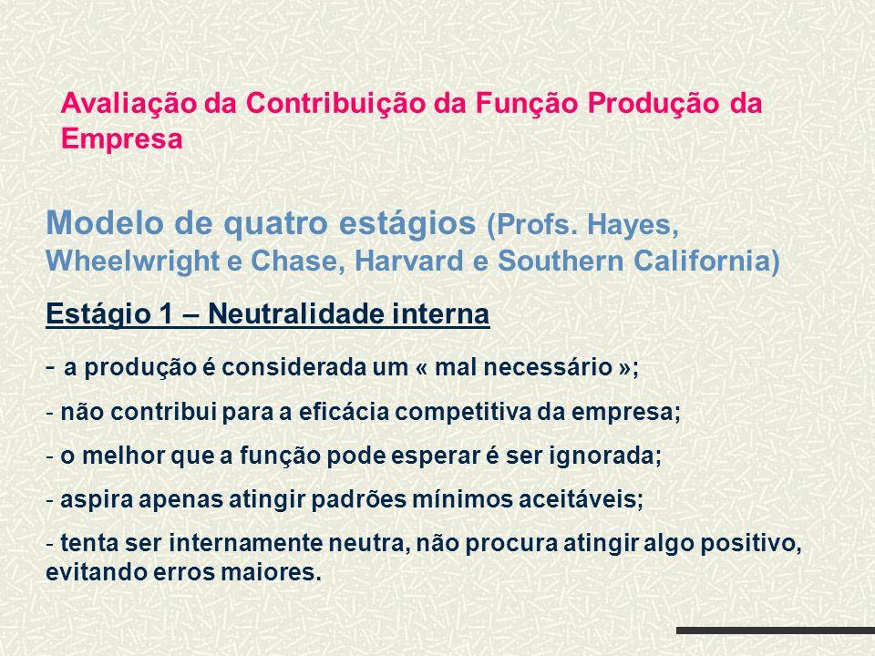 Avaliação da Contribuição da Função Produção da Empresa