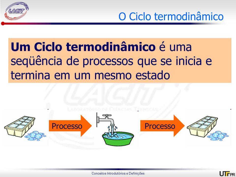 O Ciclo termodinâmico Um Ciclo termodinâmico é uma seqüência de processos que se inicia e termina em um mesmo estado.