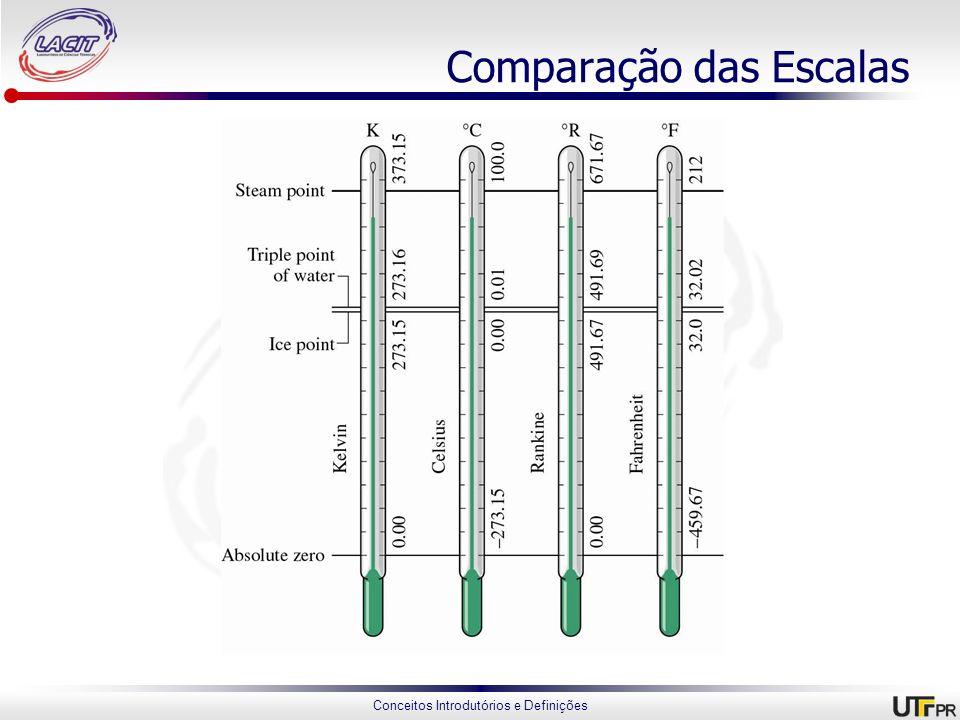 Comparação das Escalas