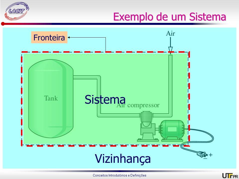Exemplo de um Sistema Fronteira Sistema Vizinhança