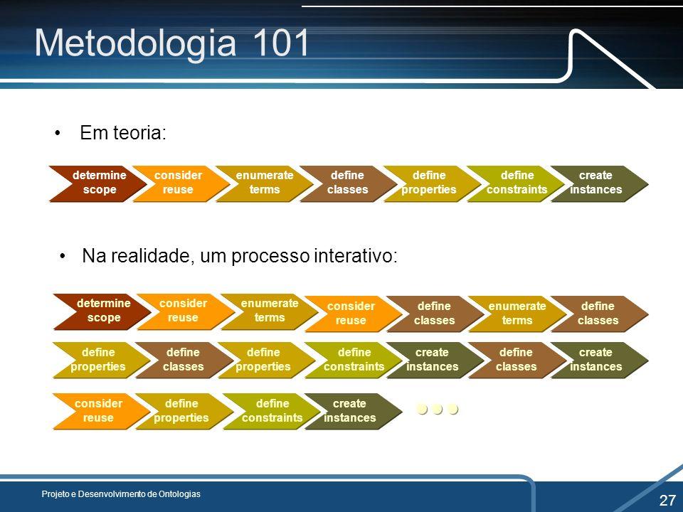 Metodologia 101 Em teoria: Na realidade, um processo interativo: