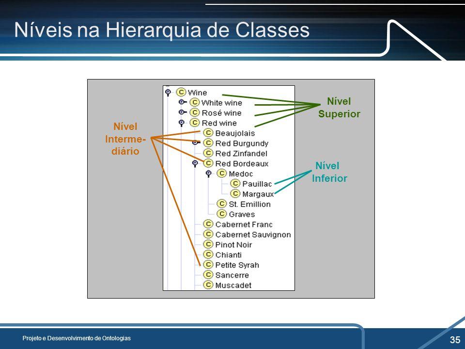 Níveis na Hierarquia de Classes
